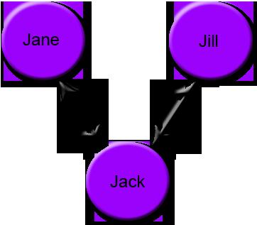 Poly triad relationship